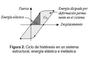 energia-deformacion-elastica-no-disipada