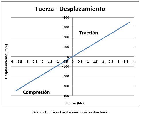 grafico-fuerza-desplazamiento