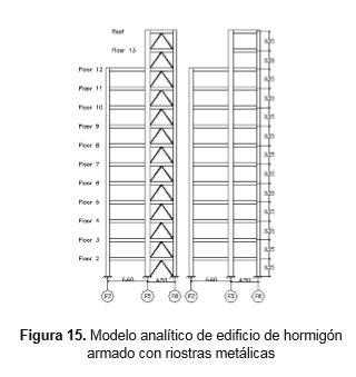 modelo-analitico-edificio-hormigon