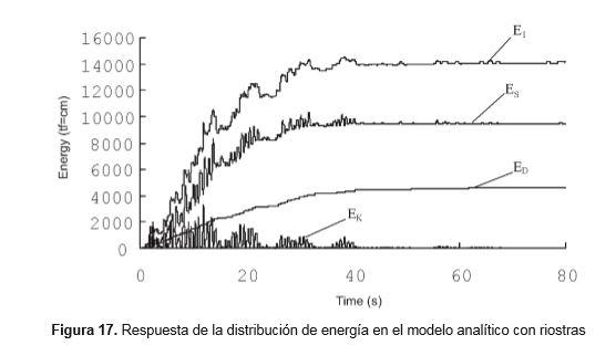 respuesta-distribucion-energia-modelo-analitico-con-riostras