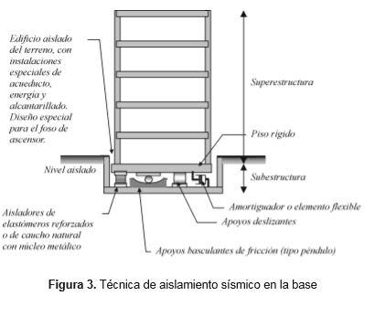 tecnica-aislamiento-sismico-base