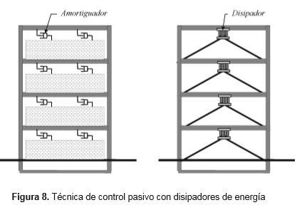 tecnica-control-pasivo-disipadores-energia