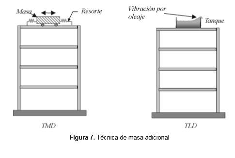 tecnica-masa-adicional