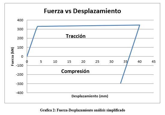 grafica-fuerza-desplazamiento