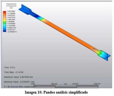 pandeo-analisis-simplificado
